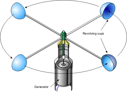 Diagram Of Cup Anemometer | Wiring Diagram
